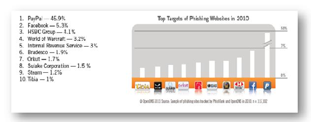 Phish graph